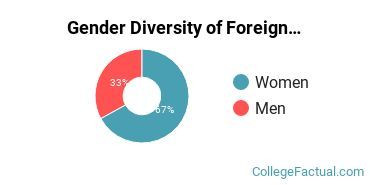 Middlebury Gender Breakdown of Foreign Languages & Linguistics Master's Degree Grads