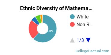 Ethnic Diversity of Mathematics Majors at Middlebury College