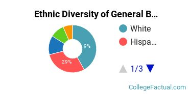 Ethnic Diversity of General Biology Majors at Molloy College