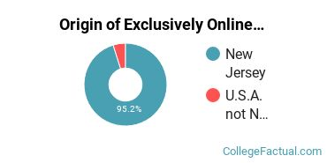 Origin of Exclusively Online Students at Monmouth University