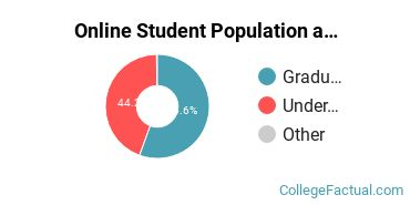 Online Student Population at Monmouth University
