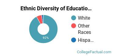 Ethnic Diversity of Education Majors at Montana State University
