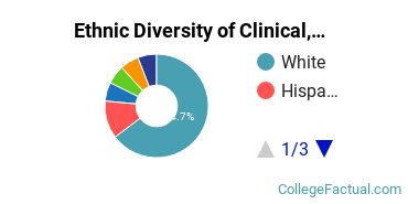 Ethnic Diversity of Clinical, Counseling & Applied Psychology Majors at Morningside College