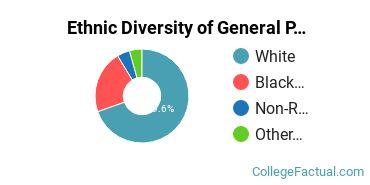 Ethnic Diversity of General Psychology Majors at Mount Mercy University
