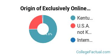 Origin of Exclusively Online Students at Murray State University