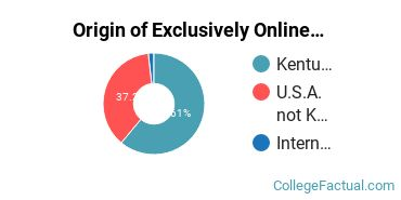 Origin of Exclusively Online Graduate Students at Murray State University