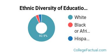 Ethnic Diversity of Education Majors at Nebraska Wesleyan University