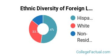 Ethnic Diversity of Foreign Languages & Linguistics Majors at New Mexico State University - Main Campus