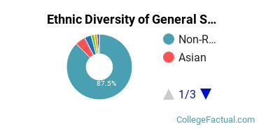 Ethnic Diversity of General Sales & Marketing Majors at New York University