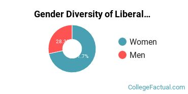 NYU Gender Breakdown of Liberal Arts General Studies Bachelor's Degree Grads