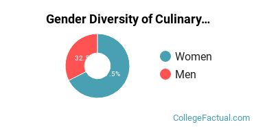 Nicholls State University Gender Breakdown of Culinary Arts Bachelor's Degree Grads