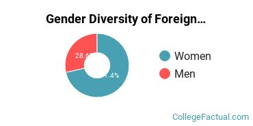 North Central Gender Breakdown of Foreign Languages & Linguistics Bachelor's Degree Grads