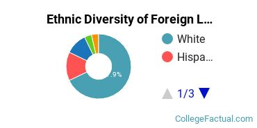 Ethnic Diversity of Foreign Languages & Linguistics Majors at North Central College