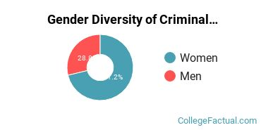 Northeastern Gender Breakdown of Criminal Justice & Corrections Bachelor's Degree Grads