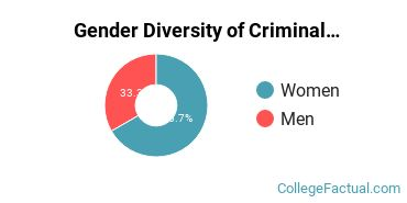 Northeastern Gender Breakdown of Criminal Justice & Corrections Master's Degree Grads