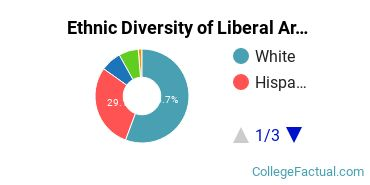 Ethnic Diversity of Liberal Arts / Sciences & Humanities Majors at Northern Arizona University