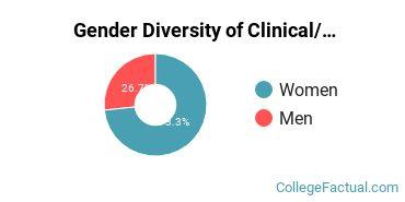 Northern Michigan University Gender Breakdown of Clinical/Medical Laboratory Science Associate's Degree Grads