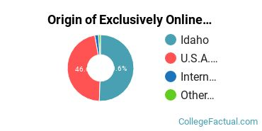 Origin of Exclusively Online Students at Northwest Nazarene University