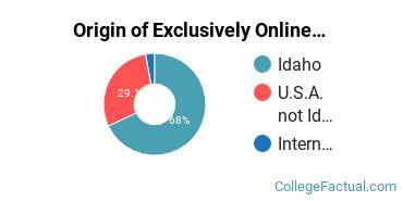 Origin of Exclusively Online Graduate Students at Northwest Nazarene University