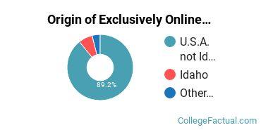 Origin of Exclusively Online Undergraduate Non-Degree Seekers at Northwest Nazarene University