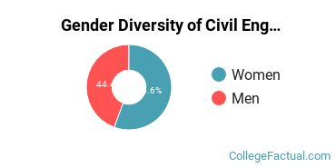 Northwestern U Gender Breakdown of Civil Engineering Master's Degree Grads