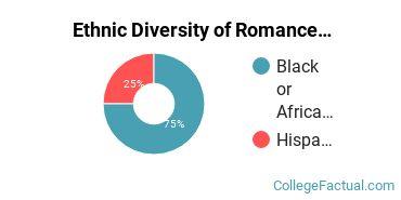 Ethnic Diversity of Romance Languages Majors at Oakwood University