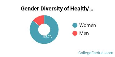 Oakwood Gender Breakdown of Health/Medical Prep Programs Bachelor's Degree Grads