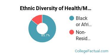 Ethnic Diversity of Health/Medical Prep Programs Majors at Oakwood University