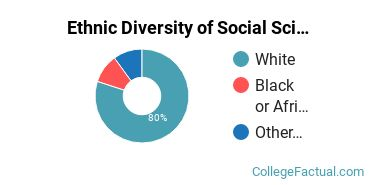Ethnic Diversity of Social Sciences Majors at Ohio Northern University