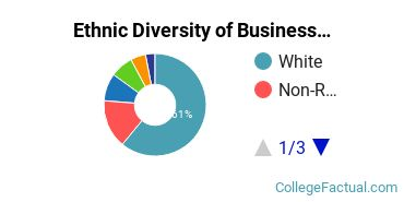Ethnic Diversity of Business Administration & Management Majors at Ohio State University - Main Campus