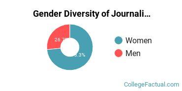 Ohio U Gender Breakdown of Journalism Bachelor's Degree Grads