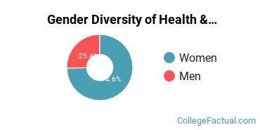 Ohio U Gender Breakdown of Health & Medical Administrative Services Bachelor's Degree Grads
