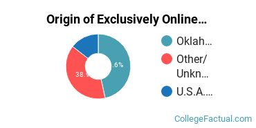 Origin of Exclusively Online Students at Oklahoma Christian University