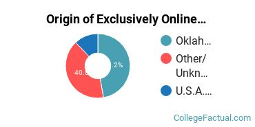 Origin of Exclusively Online Graduate Students at Oklahoma Christian University