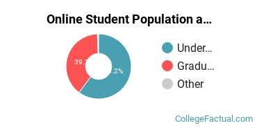Online Student Population at Oklahoma Christian University