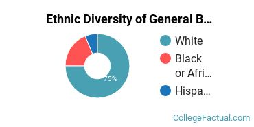 Ethnic Diversity of General Biology Majors at Oklahoma Christian University