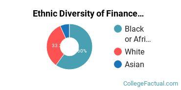 Ethnic Diversity of Finance & Financial Management Majors at Oklahoma Christian University