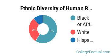 Ethnic Diversity of Human Resource Management Majors at Oklahoma Christian University