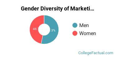 OC Gender Breakdown of Marketing Bachelor's Degree Grads