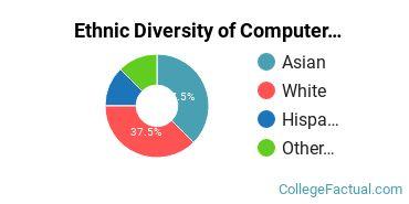 Ethnic Diversity of Computer Science Majors at Oklahoma Christian University