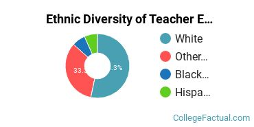 Ethnic Diversity of Teacher Education Grade Specific Majors at Oklahoma Christian University