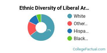 Ethnic Diversity of Liberal Arts General Studies Majors at Oklahoma Christian University