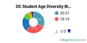 OC Student Age Diversity