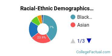 Oklahoma Christian University Graduate Students Racial-Ethnic Diversity Pie Chart