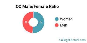 OC Gender Ratio