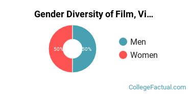 OSU Institute of Technology Gender Breakdown of Film, Video & Photographic Arts Associate's Degree Grads