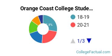 Orange Coast College Student Age Diversity