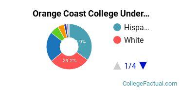 Orange Coast College Undergraduate Racial-Ethnic Diversity Pie Chart
