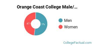 Orange Coast College Male/Female Ratio