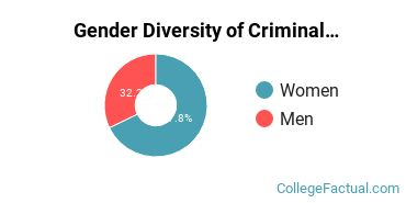 Pace University Gender Breakdown of Criminal Justice & Corrections Bachelor's Degree Grads